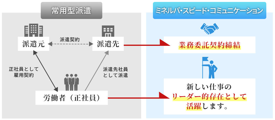常用型派遣とミネルバ・スピード・コミュニケーション
